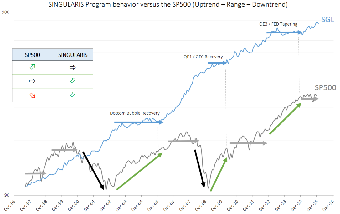 SGL.Equity_vs_SP500