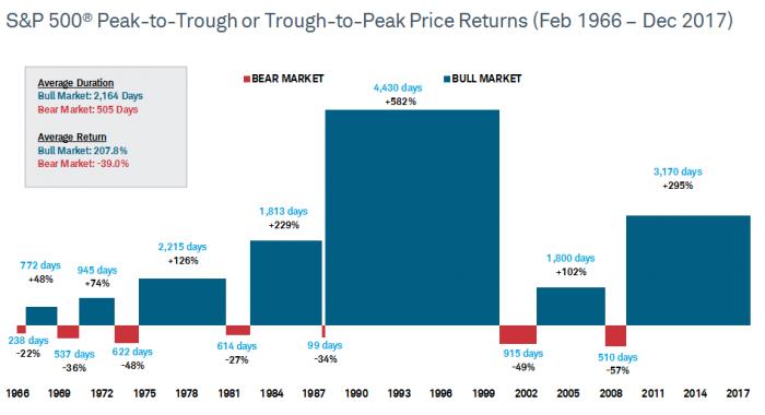 20180209 Schwab Bear-Market-Chart