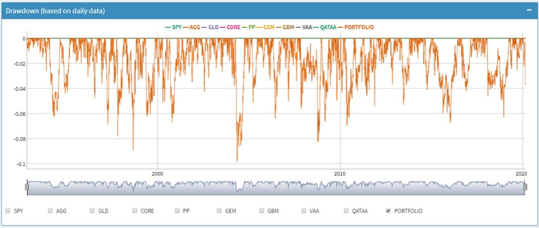 20203001-dd-chart